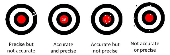 Precision and Accuracy Target Boards